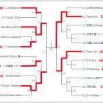 まらカップ2019瀬戸内のトーナメント表&メンバーが発表!予想あみだくじしました