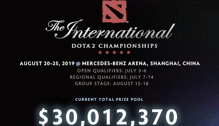 Dota2 The International 2019の賞金総額が$30,000,000(32億円)超えました。1位には14億円